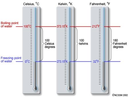 Celsiusun derecesi ne için kullanılır